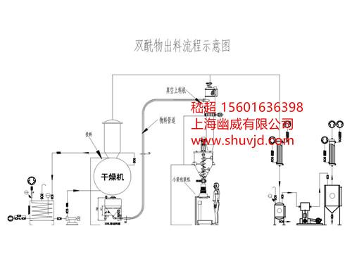 自动化密bi无chen上料 称zhongbao装系统